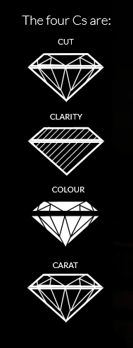 The 4 Cs of Diamonds